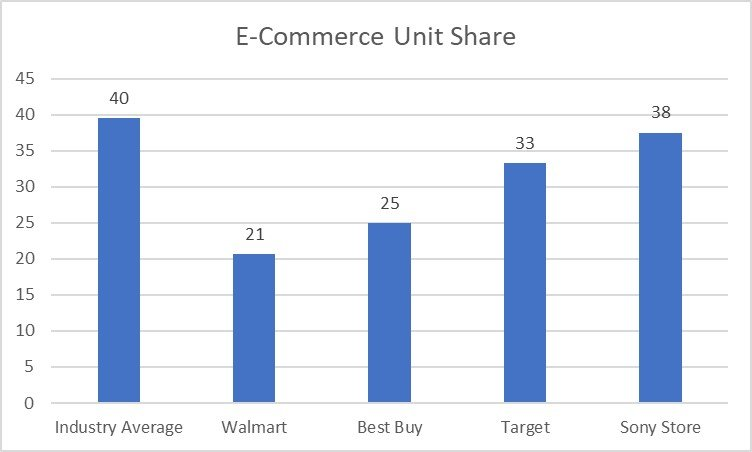 bar graph of the e-commerce share of the mobile audio market