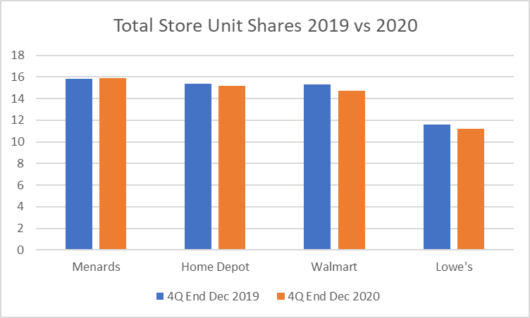 Bar graph comparing Menards market share to its competitors in the DMAs where Menards is active