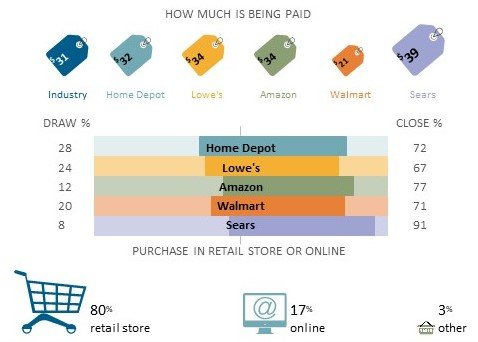 A section of the larger Hand Tools & Accessories Market infographic that has been cropped