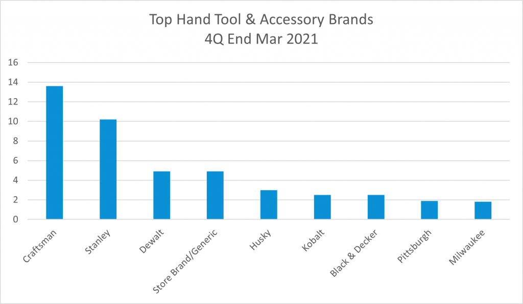bar graph of the top brands in the hand tools & accessories market for R4Q Q1 2021
