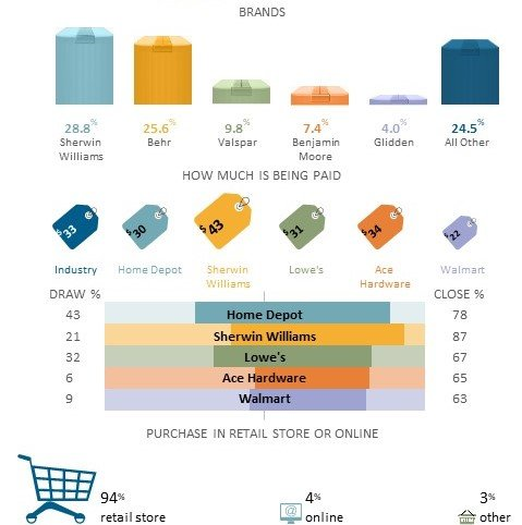 A cropped version of the Paints & Primers market share infographic