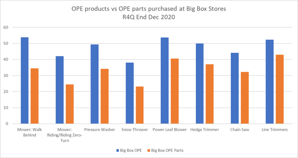 a graph depicting whether OPE repair parts or OPE products were purchased at Big Box Retailers for the R4Q ending Q4 2020