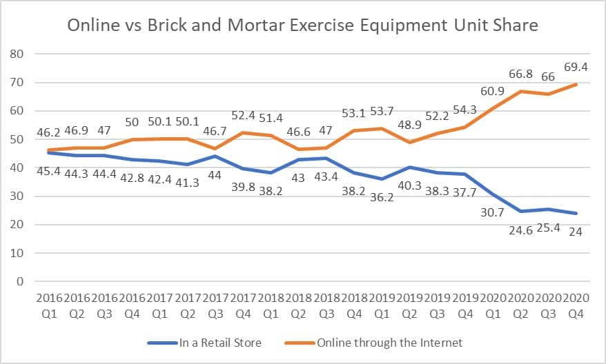 line graph showing change in online vs brick and mortar exercise equipment unit shares from Q1 2016 to Q4 2020
