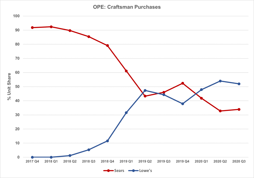chart showing Sears and Lowe's share of Craftsman over time